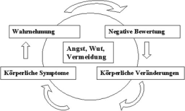 Training Psychotherapie Ritz, Trauerbegleitung Psychotherapie Ritz, Muskelenstpannung Psychotherapie Ritz